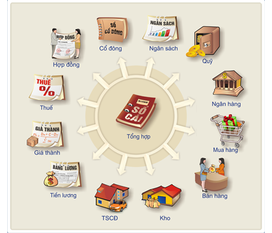 Phần mềm MISA Quản trị tài chính, nhân sự tiết kiệm mà hiệu quả