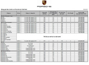 Ảnh số 100: Gia xe Porsche 2013<br /><br /> Porsche Vietnam - Giá: 3.200.000.000